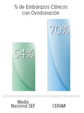 Estadísticas de tratamientos de fertilidad en CERAM